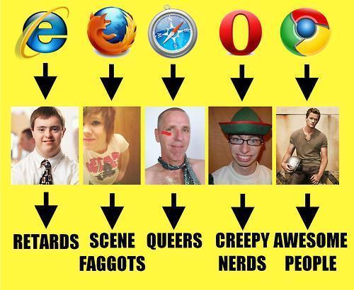 Вот как выглядят пользователи Браузеров :-))